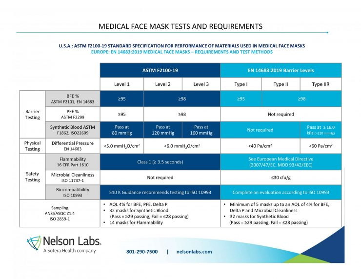 MEDICAL FACE MASK TESTS AND REQUIREMENTS